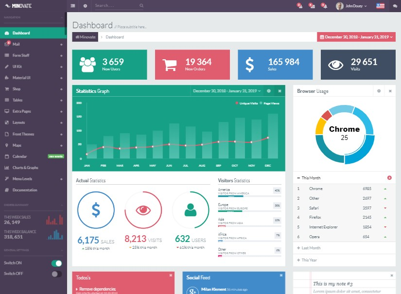 minovate - best angular admin template